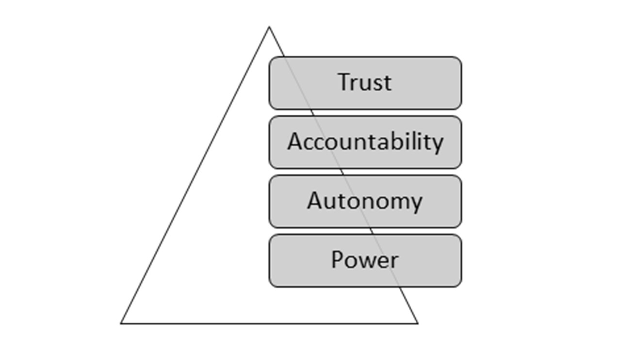 Overlaying a triangle shape are four gray text boxes. From top to bottom they read, Trust, Accountability, Autonomy, and Power.
